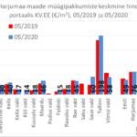 2020-06-24-maade-muugipakkumiste-keskmine-hind-portaalis-kv.ee